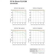 Sony FE 16-35mm f2.8 GM Lens - F - Digital Azul